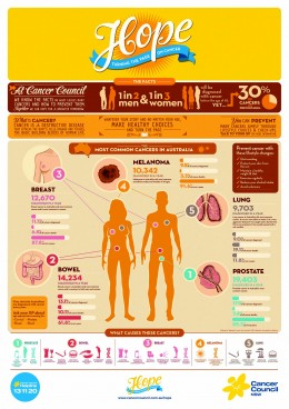 Cancer Council infographic