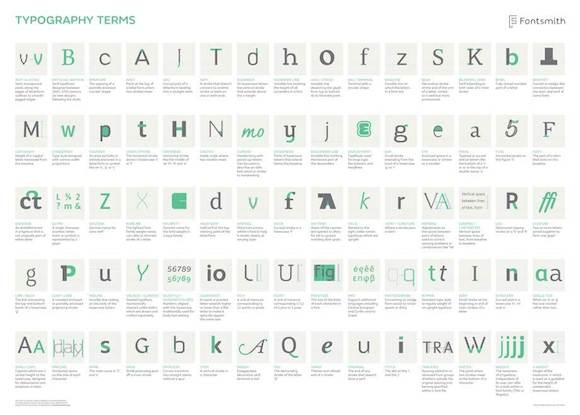 Fontsmith Typography terms Poster preview
